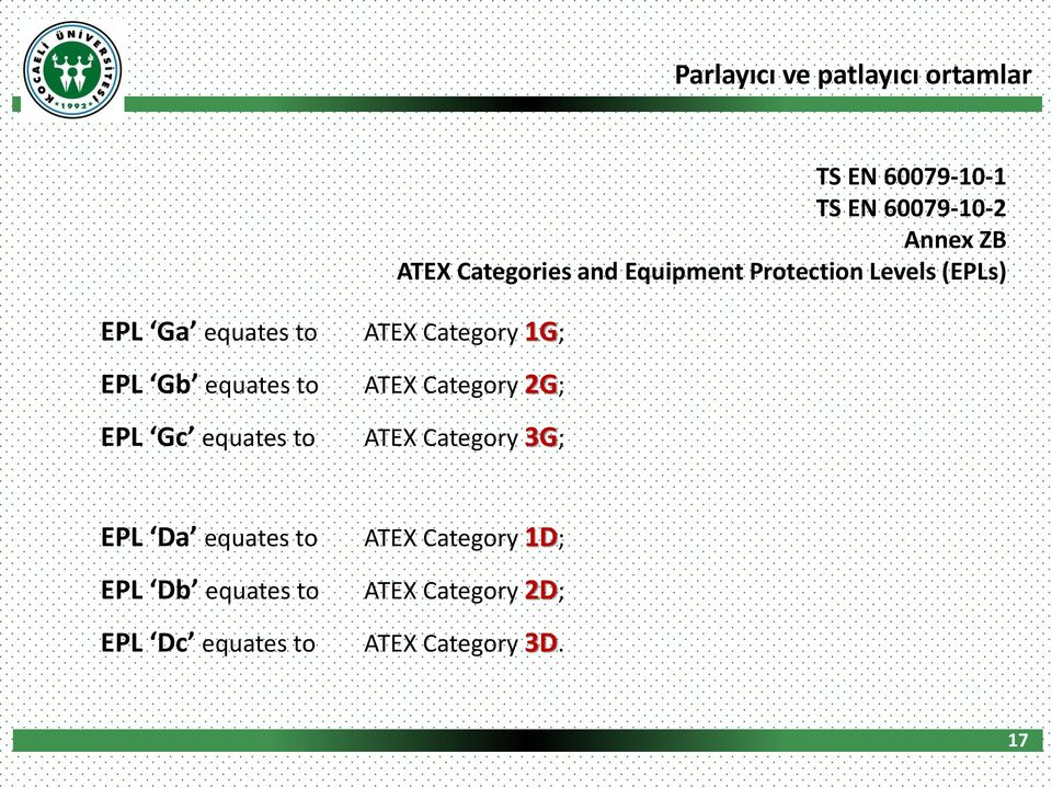 60079-10-2 Annex ZB ATEX Categories and Equipment Protection Levels (EPLs) EPL Da