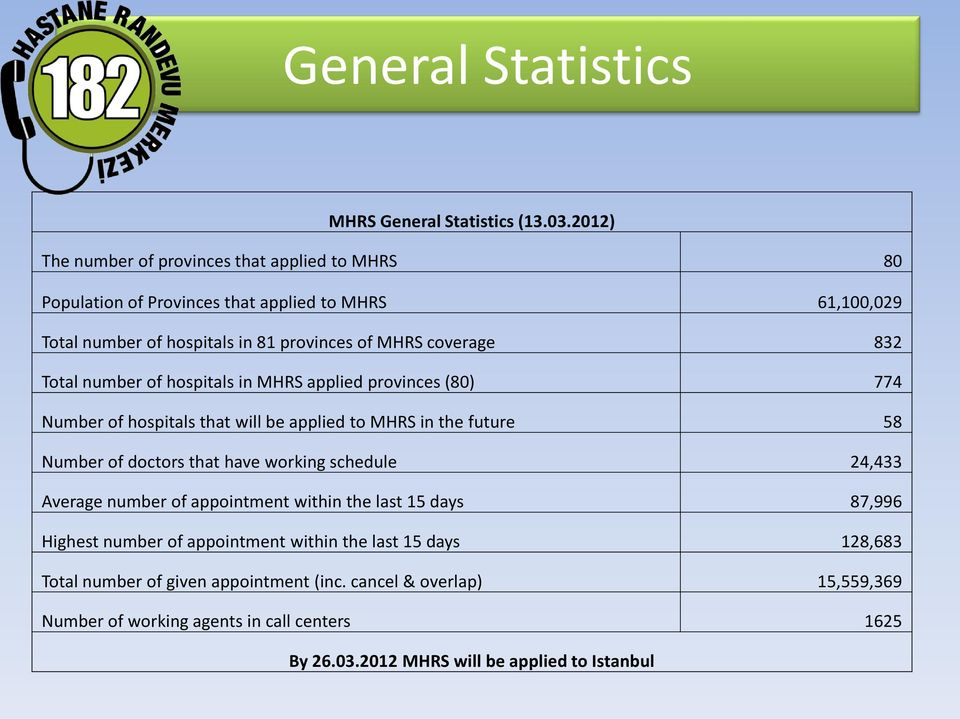832 Total number of hospitals in MHRS applied provinces (80) 774 Number of hospitals that will be applied to MHRS in the future 58 Number of doctors that have working