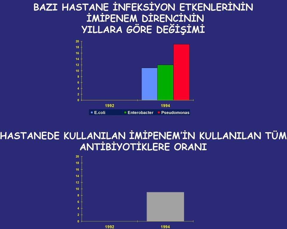 coli Enterobacter Pseudomonas HASTANEDE KULLANILAN İMİPENEM İN