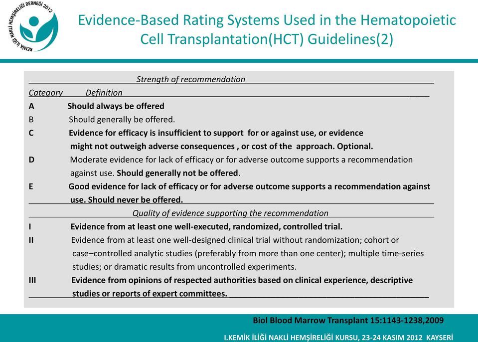 Moderate evidence for lack of efficacy or for adverse outcome supports a recommendation against use. Should generally not be offered.