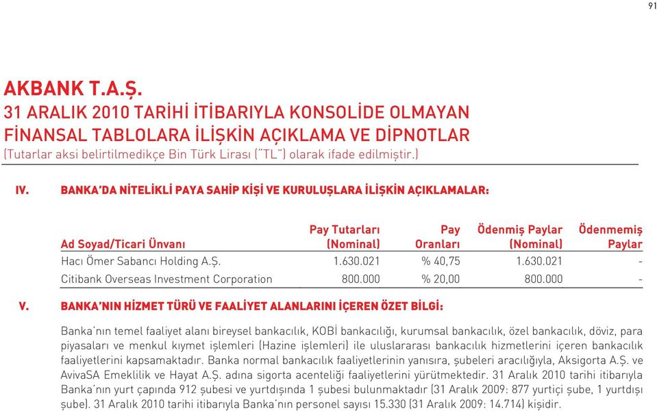 A.Ş. 1.630.021 % 40,75 1.630.021 - Citibank Overseas Investment Corporation 800.000 % 20,00 800.000 - V.