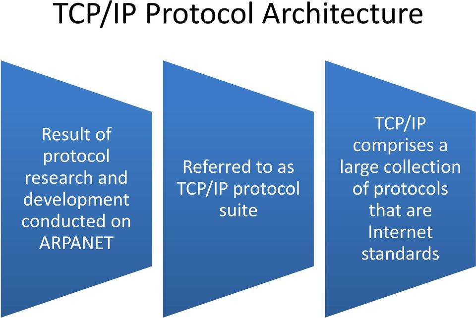 Referred dt to as TCP/IP protocol suite TCP/IP