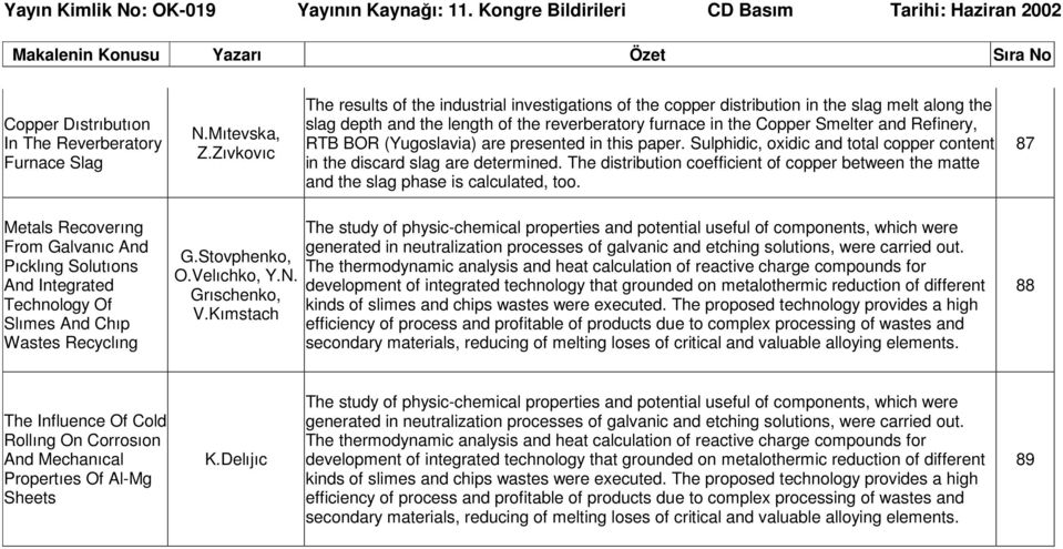 RTB BOR (Yugoslavia) are presented in this paper. Sulphidic, oxidic and total copper content in the discard slag are determined.