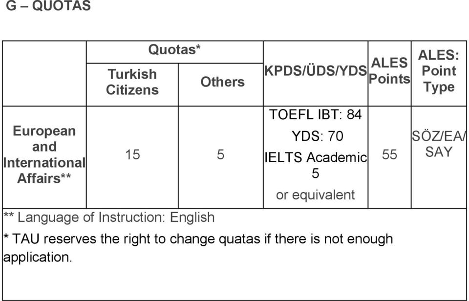 TOEFL IBT: 84 YDS: 70 IELTS Academic 5 or equivalent * TAU reserves the