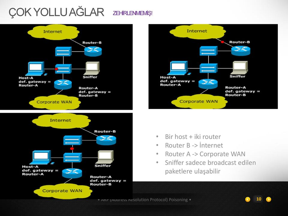 İnternet Router A -> Corporate WAN