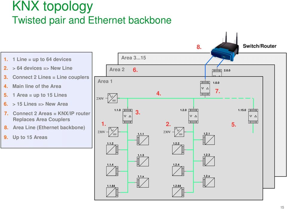 Connect 2 Areas = KNX/IP router Replaces Area Couplers 8. Area Line (Ethernet backbone) 9. Up to 15 Areas Area 1 230V 1.1.0 1.