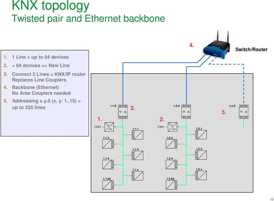 Backbone (Ethernet) No Area Couplers needed 5. Addressing x.y.0 (x, y: 1..15) = up to 225 lines 1.