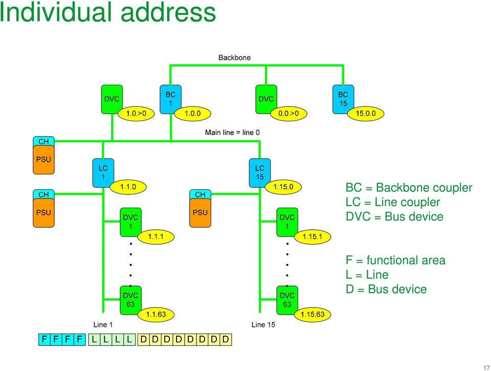 coupler DVC = Bus device F =