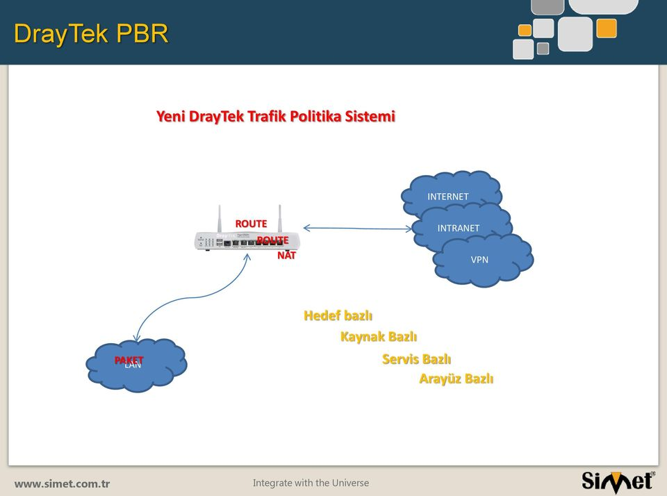 ROUTE NAT INTRANET VPN PAKET LAN