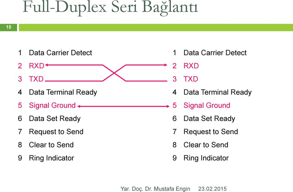 Send 9 Ring Indicator 1 Data Carrier Detect 2 RXD 3 TXD 4 Data  Send 9 Ring