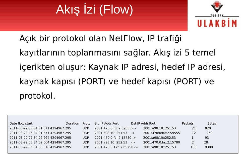 Date flow start Duration Proto Src IP Addr:Port Dst IP Addr:Port Packets Bytes 2011-03-29 06:34:01.571 4294967.295 UDP 2001:470:0:f0::2.59555 -> 2001:a98:10::251.