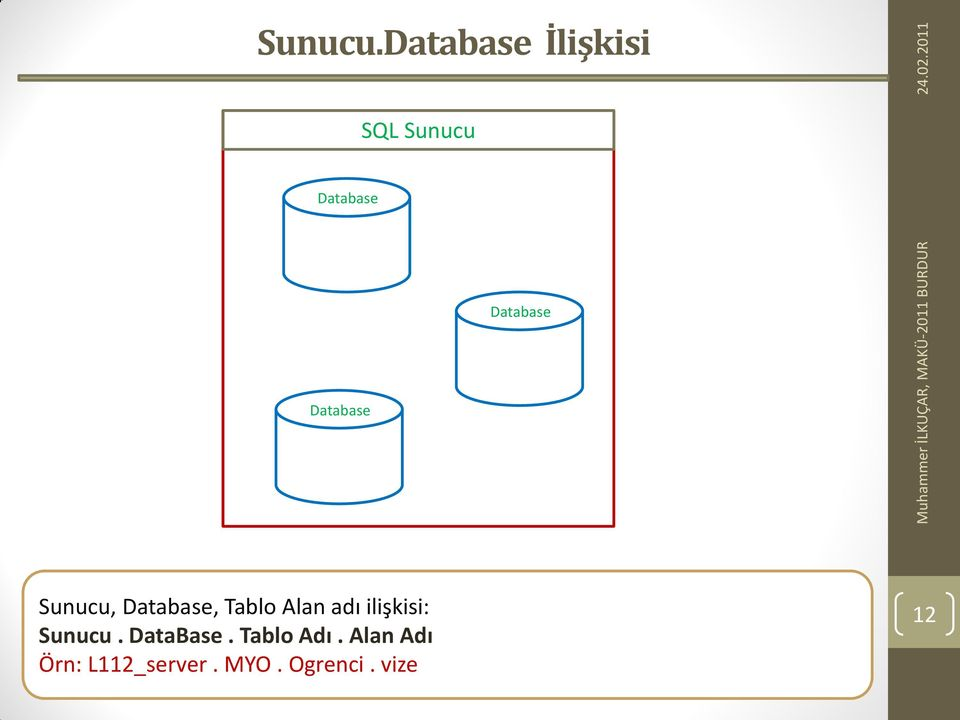 Database Database Sunucu, Database, Tablo