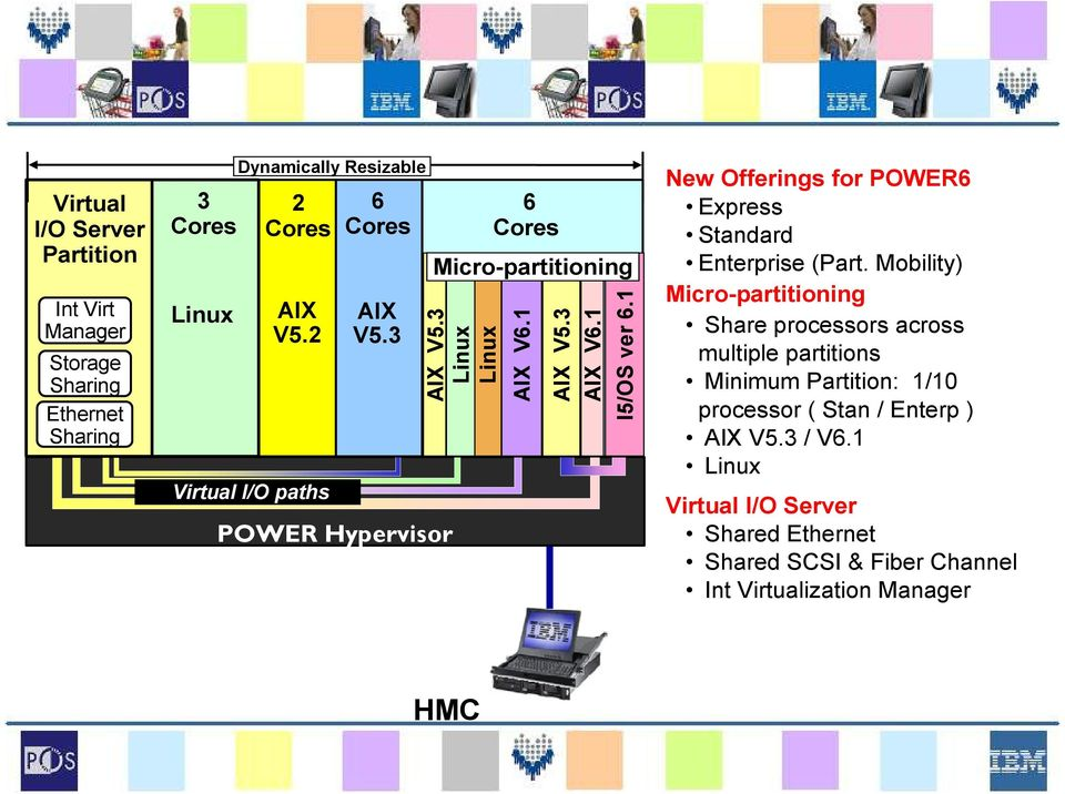1 New Offerings for POWER6 Express Standard Enterprise (Part.
