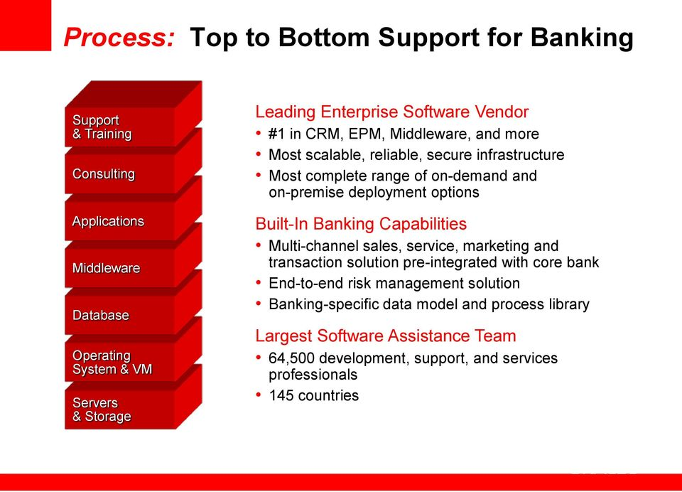 deployment options Built-In Banking Capabilities Multi-channel sales, service, marketing and transaction solution pre-integrated with core bank End-to-end risk