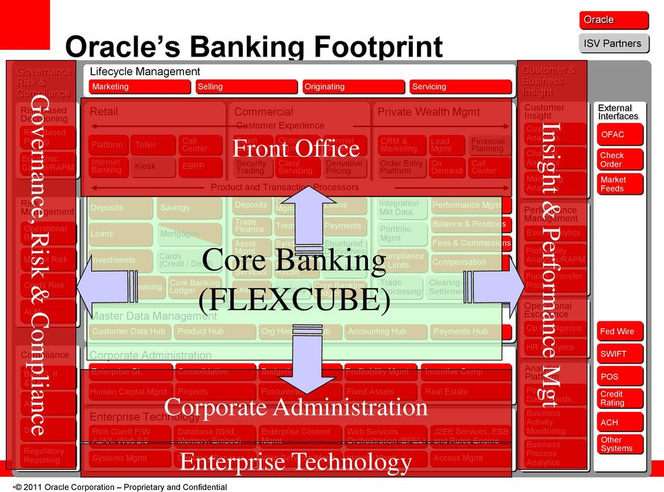 Management Customer Data Hub Corporate Administration Enterprise GL Consolidation 2011 Oracle Corporation Proprietary and Confidential Product Hub Org Hierarchy Hub Accounting Hub Payments Hub