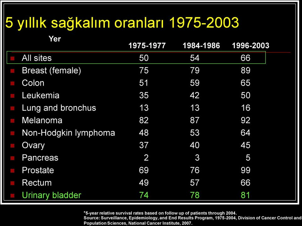 76 99 Rectum 49 57 66 Urinary bladder 74 78 81 *5-year relative survival rates based on follow up of patients through 2004.
