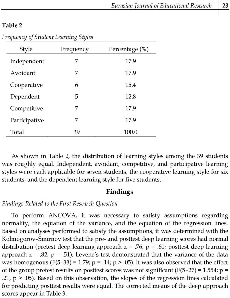 Independent, avoidant, competitive, and participative learning styles were each applicable for seven students, the cooperative learning style for six students, and the dependent learning style for