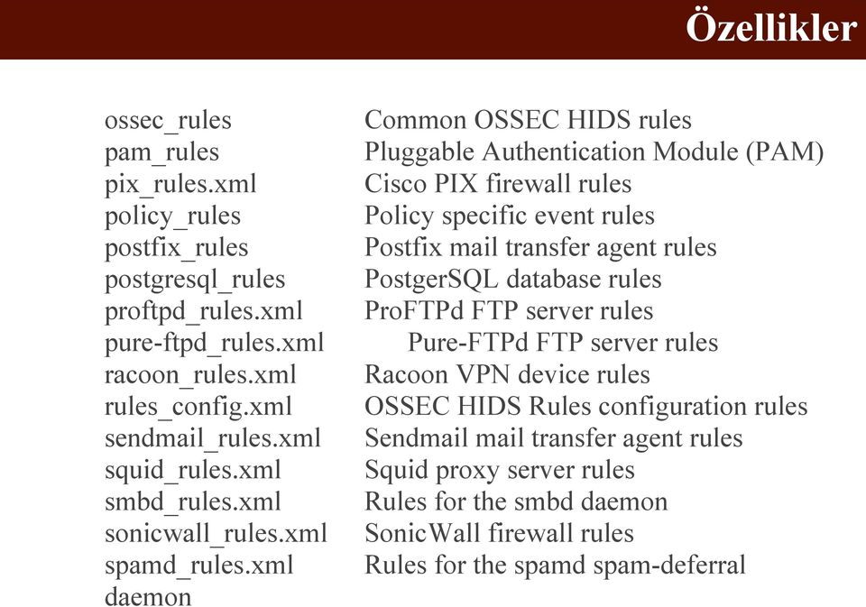 xml daemon Common OSSEC HIDS rules Pluggable Authentication Module (PAM) Cisco PIX firewall rules Policy specific event rules Postfix mail transfer agent rules PostgerSQL