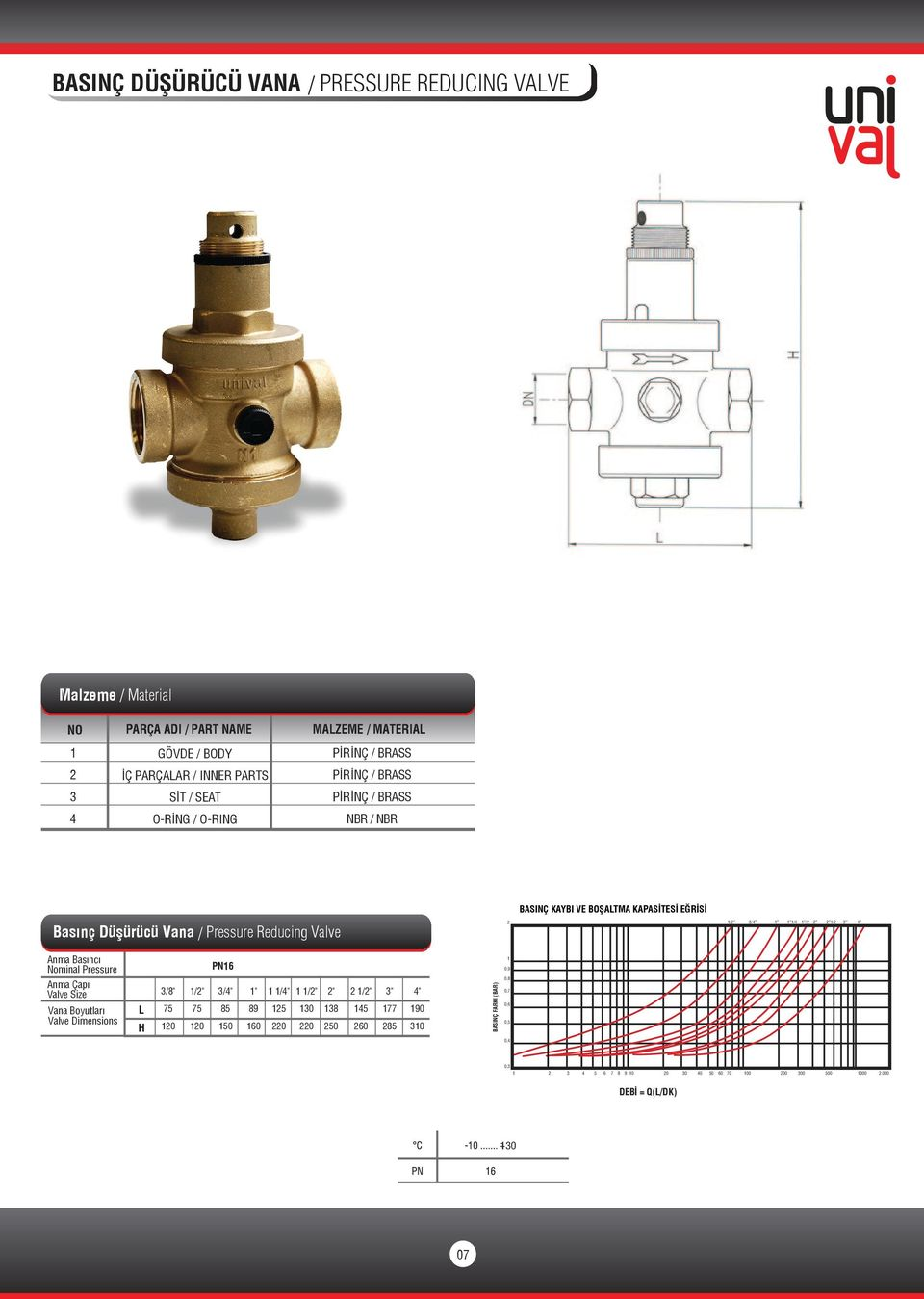 "/ Pressure Reducing Valve / / / / / PN 0. H /"" 0 /"" 0 /"" 0 "" /"" 0 /"" 0 0 "" 0 /"" "" "" 0 0 BASINÇ FARKI (BAR) 0."