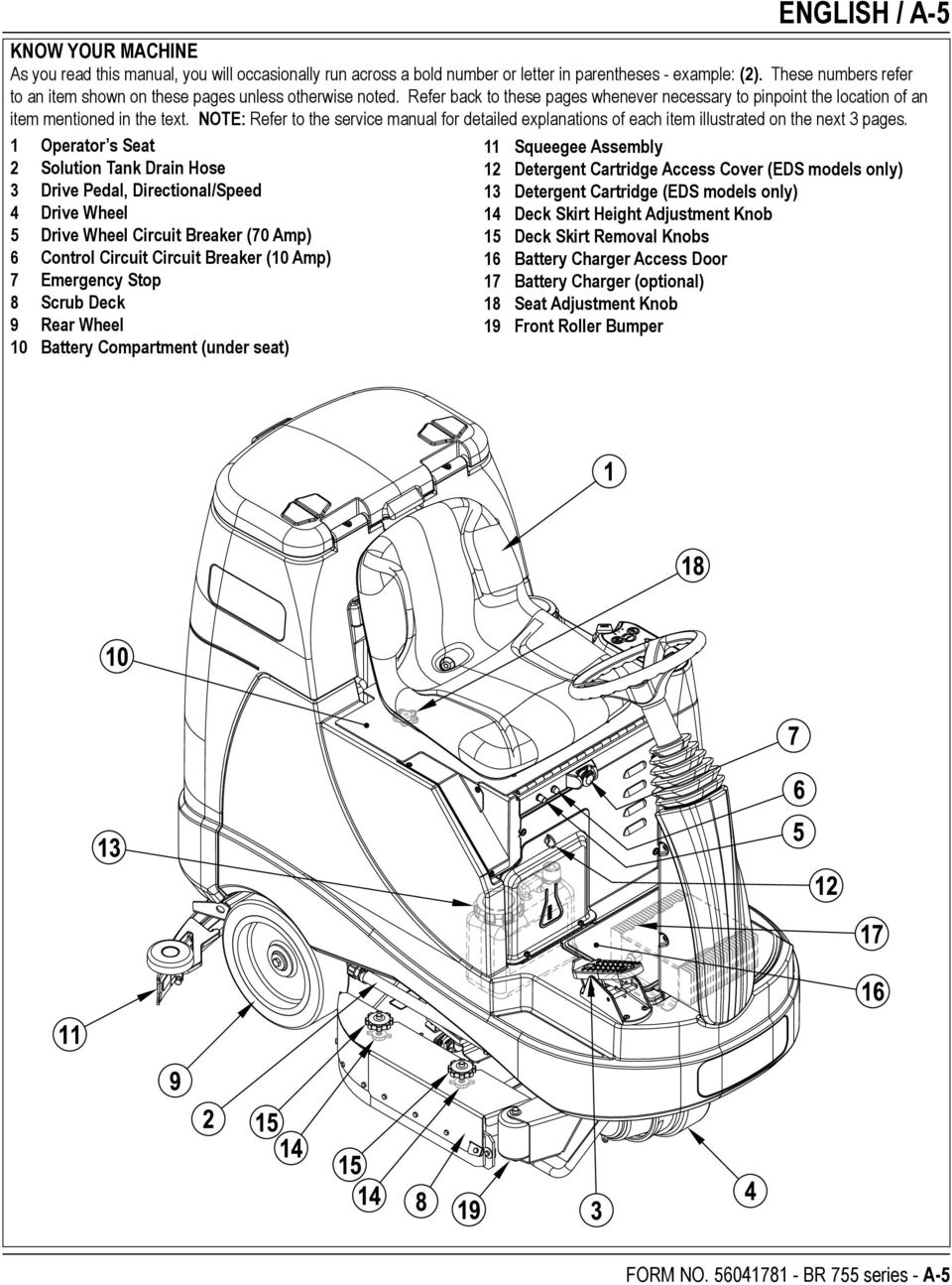 NOTE: Refer to the service manual for detailed explanations of each item illustrated on the next 3 pages.
