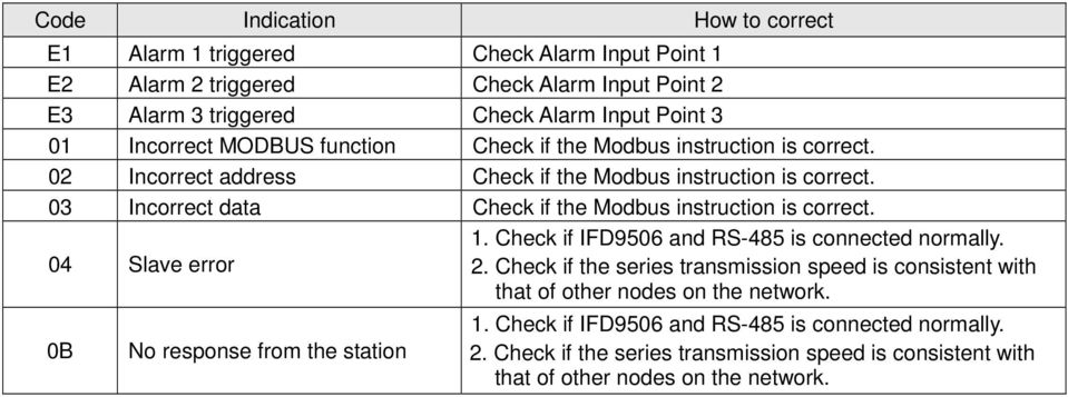 03 Incorrect data Check if the Modbus instruction is correct. 04 Slave error 1. Check if IFD9506 and RS-485 is connected normally. 2.