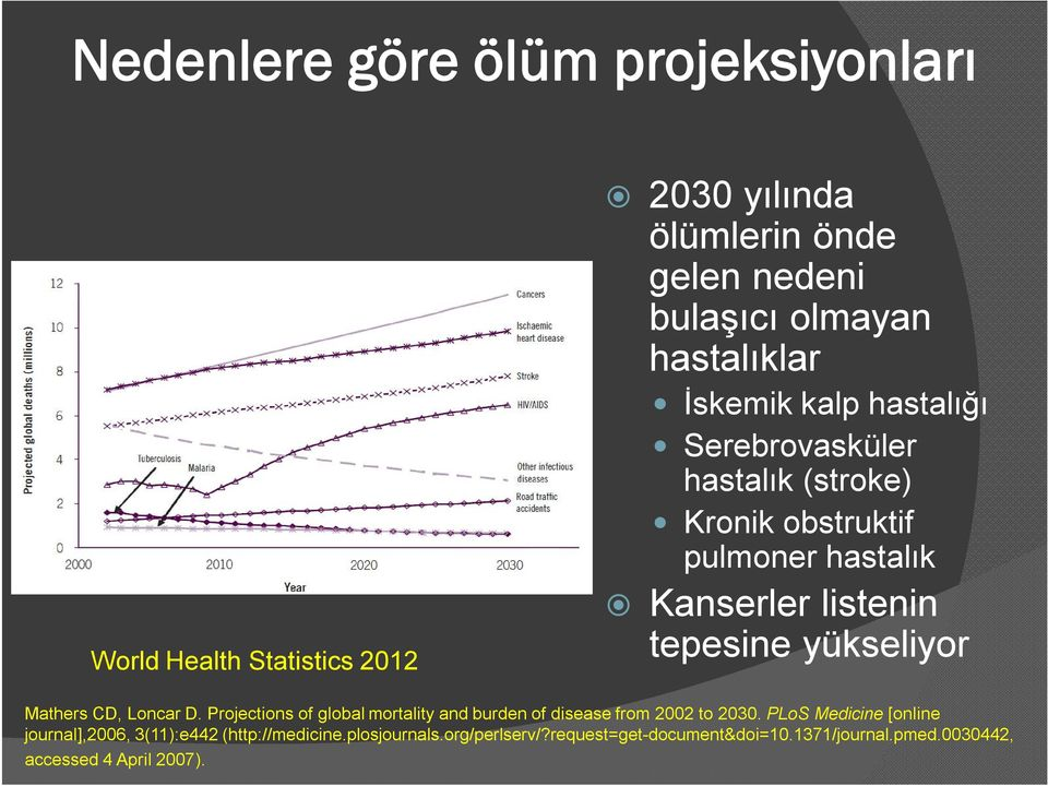 yükseliyor Mathers CD, Loncar D. Projections of global mortality and burden of disease from 2002 to 2030.