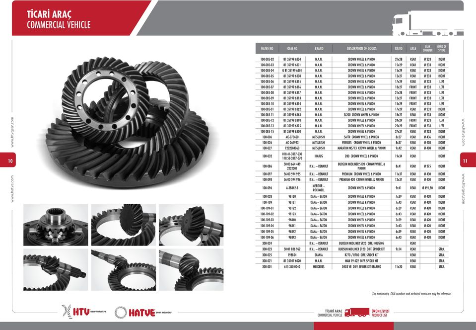 A.N. CROWN WHEEL & PINION 17x29 REAR Ø 233 LEFT 100-085-07 81 35199 6316 M.A.N. CROWN WHEEL & PINION 18x27 FRONT Ø 233 LEFT 100-085-08 81 35199 6317 M.A.N. CROWN WHEEL & PINION 21x28 FRONT Ø 233 LEFT 100-085-09 81 35199 6313 M.