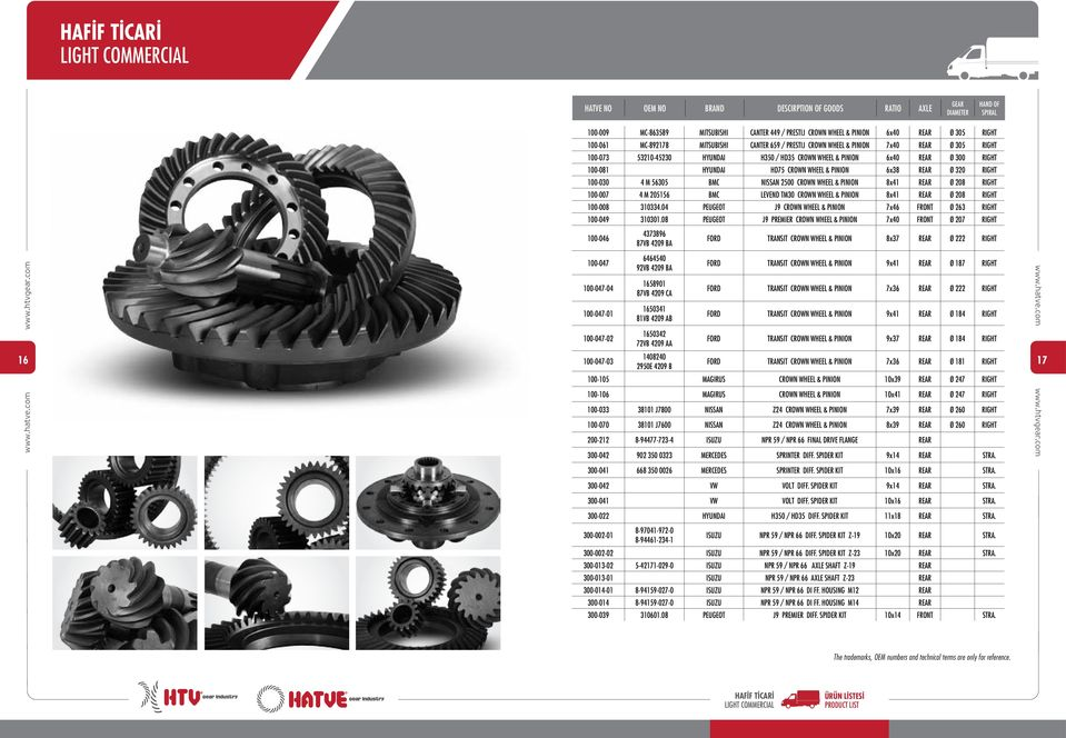 53210-45230 HYUNDAI H350 / HD35 CROWN WHEEL & PINION 6x40 REAR Ø 300 RIGHT 100-081 HYUNDAI HD75 CROWN WHEEL & PINION 6x38 REAR Ø 320 RIGHT 100-030 4 M 56305 BMC NISSAN 2500 CROWN WHEEL & PINION 8x41