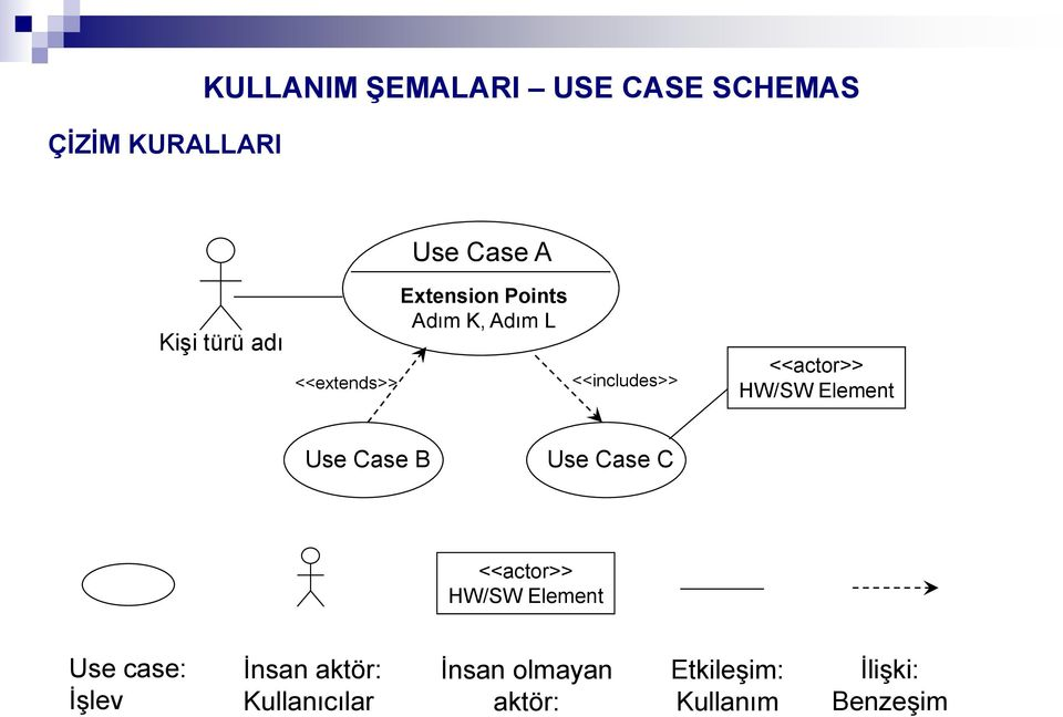 Element Use Case B Use Case C <<actor>> HW/SW Element Use case: İşlev İnsan