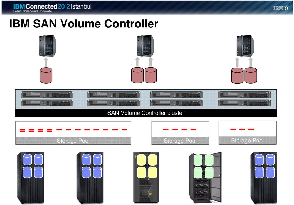 Controller cluster