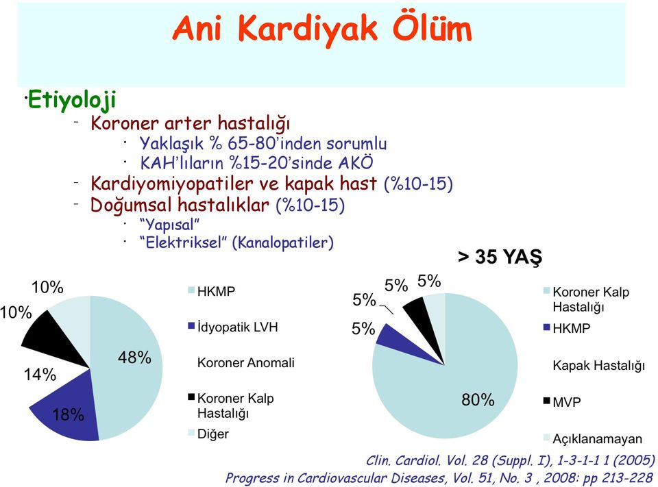 (%10-15) Yapısal Elektriksel (Kanalopatiler) Clin. Cardiol. Vol. 28 (Suppl.
