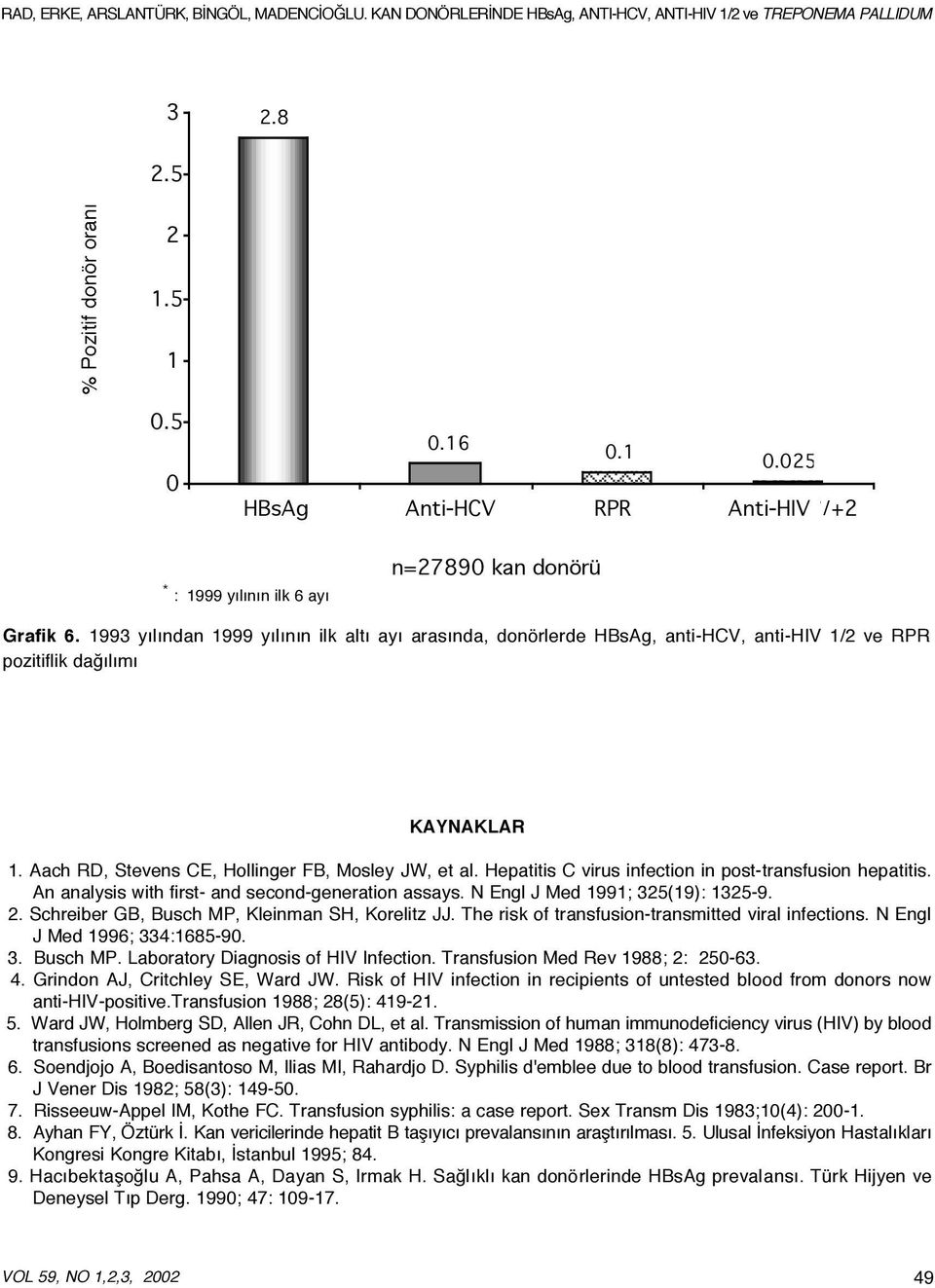 Hepatitis C virus infection in post-transfusion hepatitis. An analysis with first- and second-generation assays. N Engl J Med 1991; 325(19): 1325-9. 2.