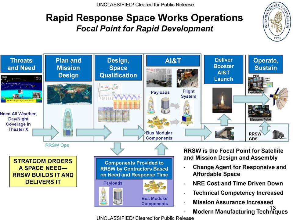 Components Components Provided to RRSW by Contractors Based on Need and Response Time Bus Modular Components UNCLASSIFIED/ Cleared for Public Release RRSW GDS RRSW is the Focal Point for Satellite