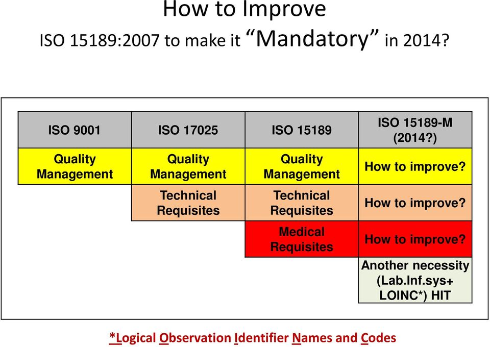 Quality Management Technical Requisites Medical Requisites ISO 15189-M (2014?