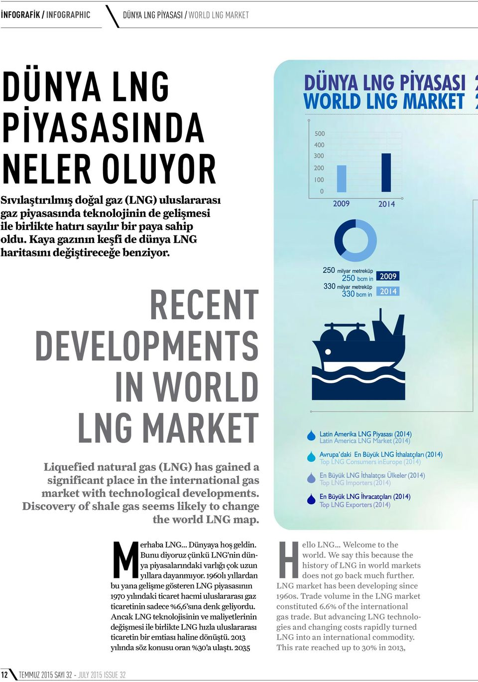 RECENT DEVELOPMENTS IN WORLD LNG MARKET Liquefied natural gas (LNG) has gained a significant place in the international gas market with technological developments.