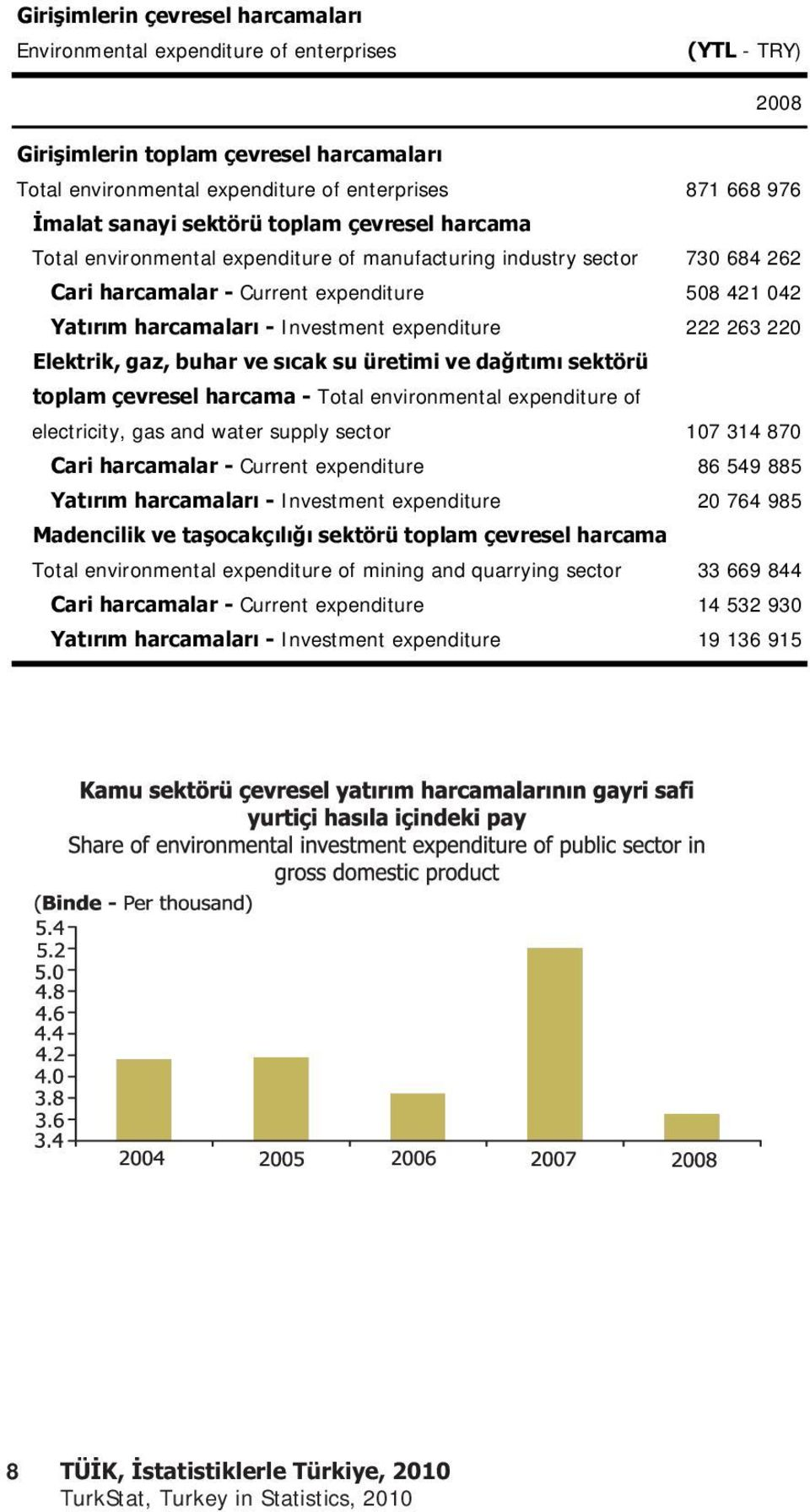 expenditure 222 263 220 Elektrik, gaz, buhar ve s cak su üretimi ve da t m sektörü toplam çevresel harcama - Total environmental expenditure of electricity, gas and water supply sector 107 314 870