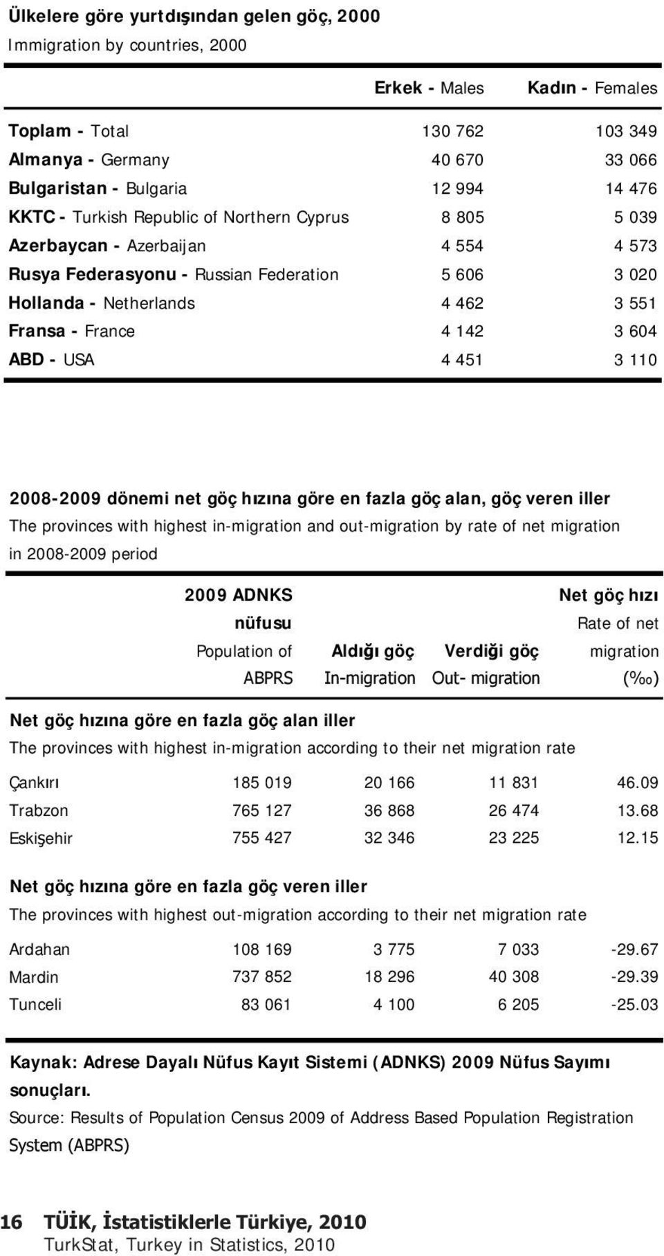 142 3 604 ABD - USA 4 451 3 110 2008-2009 dönemi net göç h z na göre en fazla göç alan, göç veren iller The provinces with highest in-migration and out-migration by rate of net migration in 2008-2009