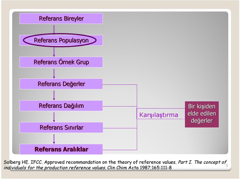Referans Aralıklar Solberg HE. IFCC. Approved recommandation on the theory of reference values.