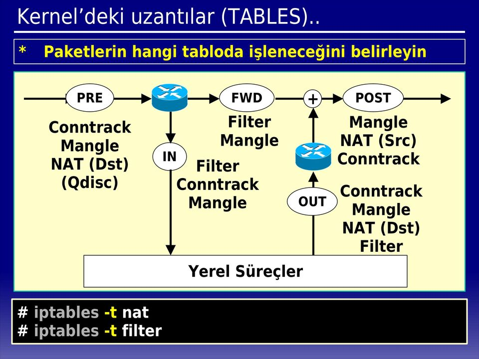 NAT (Dst) (Qdisc) IN FWD + Filter Mangle Filter Conntrack Mangle Yerel