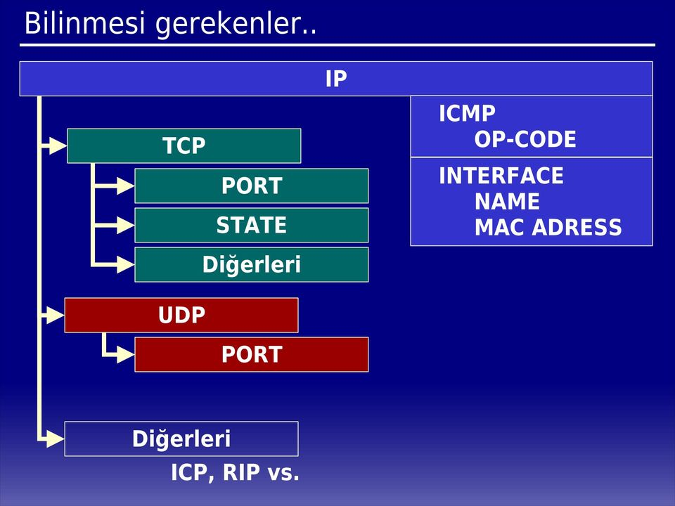 PORT IP ICMP OP-CODE INTERFACE