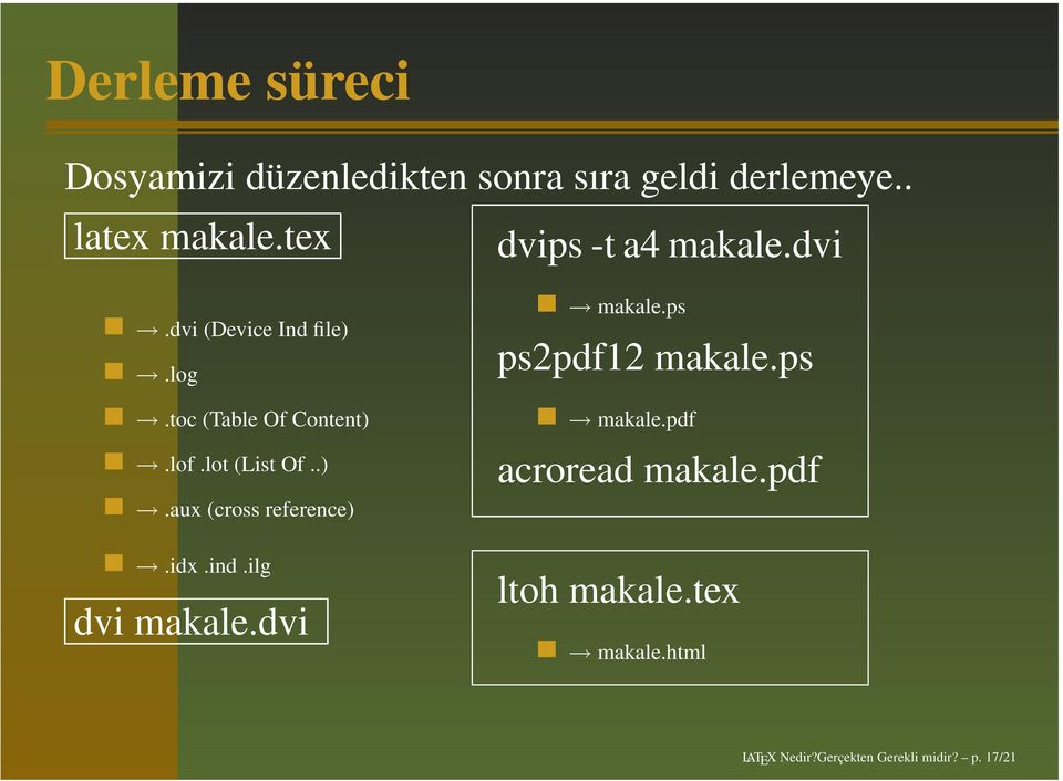 lot (List Of..).aux (cross reference).idx.ind.ilg dvi makale.dvi makale.ps ps2pdf12 makale.