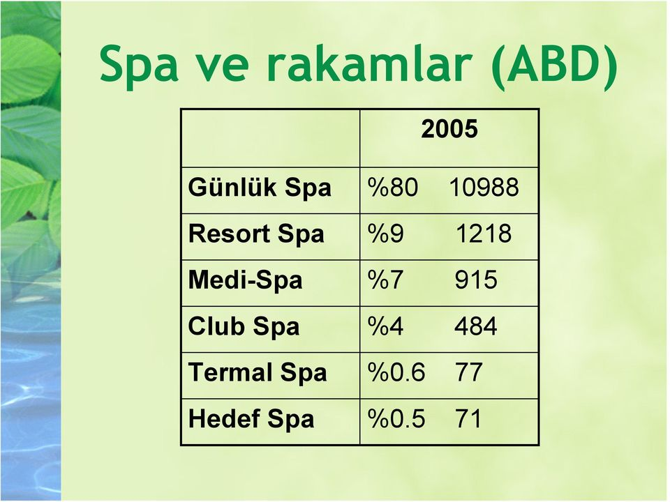 Medi-Spa %7 915 Club Spa %4 484