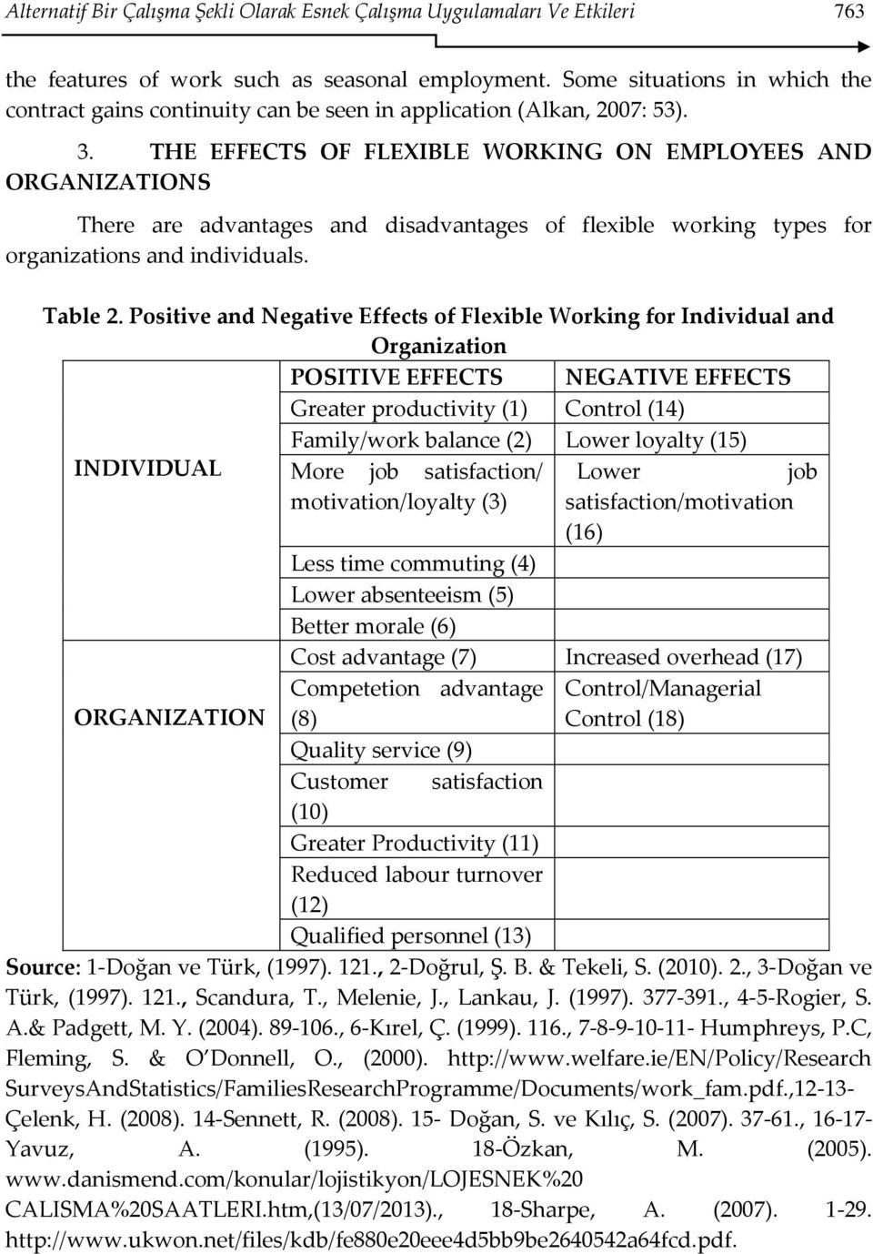 THE EFFECTS OF FLEXIBLE WORKING ON EMPLOYEES AND ORGANIZATIONS There are advantages and disadvantages of flexible working types for organizations and individuals. Table 2.