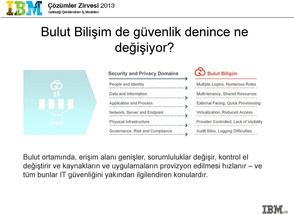 and Compliance Bulut Bilişim Multiple Logins, Numerous Roles Multi-tenancy, Shared Resources External Facing, Quick Provisioning Virtualization, Reduced Access