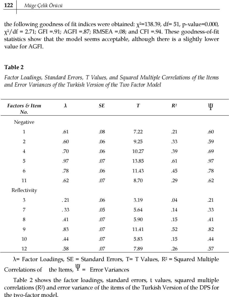 Table 2 Factor Loadings, Standard Errors, T Values, and Squared Multiple Correlations of the Items and Error Variances of the Turkish Version of the Two Factor Model Factors & Item No.
