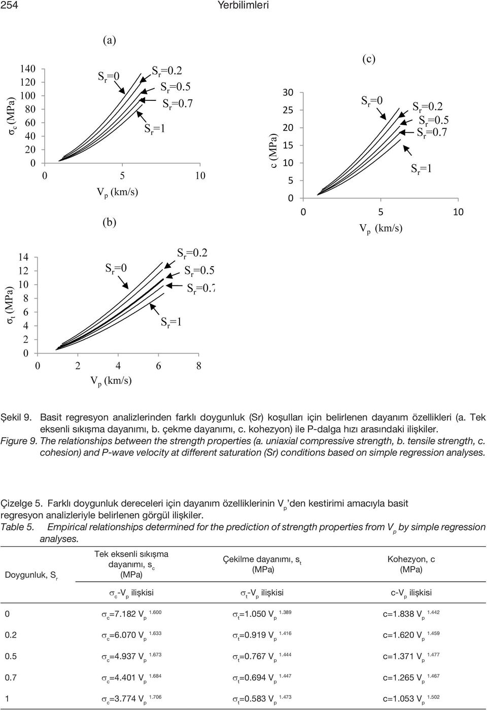 cohesion) and P-wave velocity at different saturation (Sr) conditions based on simple regression analyses. Çizelge 5.