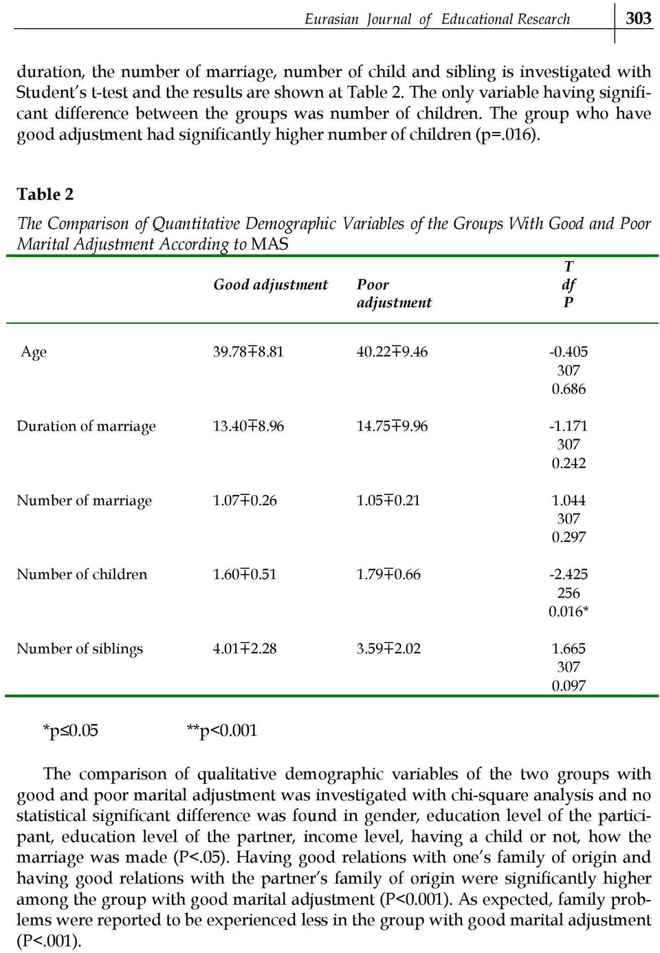 Table 2 The Comparison of Quantitative Demographic Variables of the Groups With Good and Poor Marital Adjustment According to MAS Good adjustment Poor adjustment T df P Age 39.78 8.81 40.22 9.46-0.