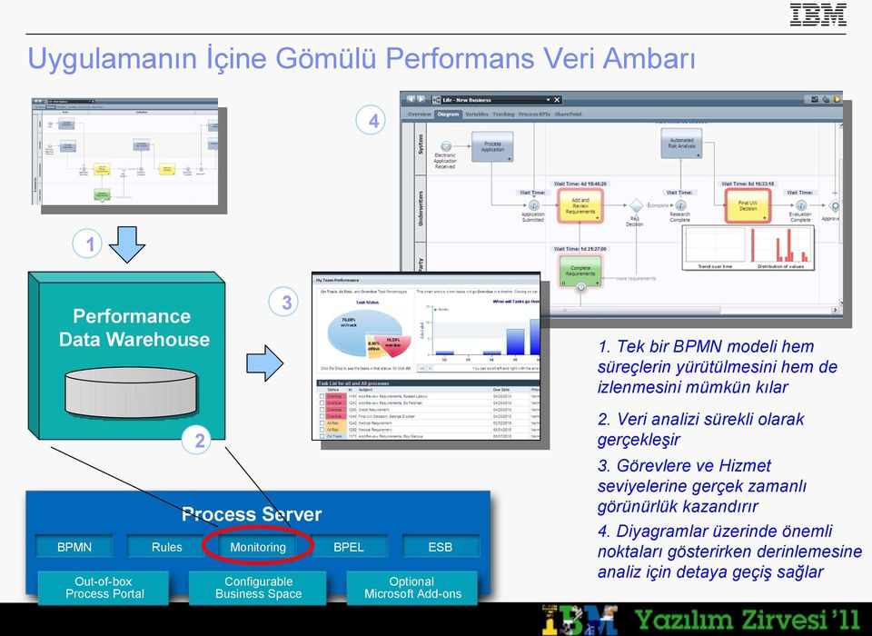 Veri analizi sürekli olarak gerçekleşir 2 Process Server BPMN Out-of-box Process Portal Rules Monitoring Configurable Business
