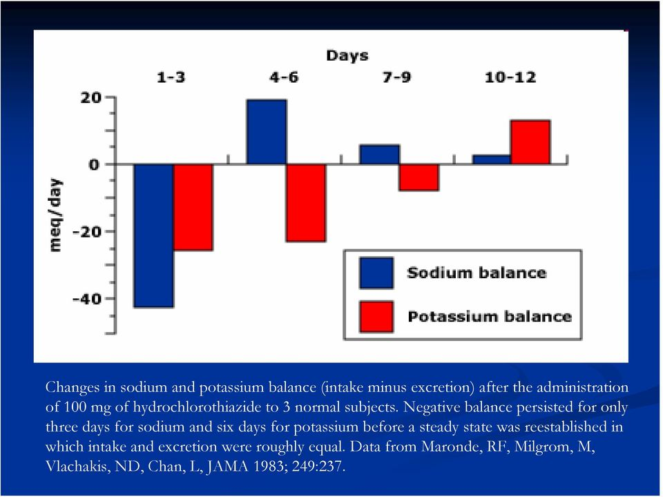 Negative balance persisted for only three days for sodium and six days for potassium before a