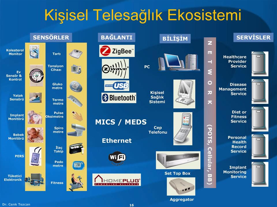 metre Fitness MICS / MEDS Ethernet PC Kişisel Sağlık Sistemi Cep Telefonu Set Top Box N E T W O R K (POTS, Cellular, BB) Healthcare